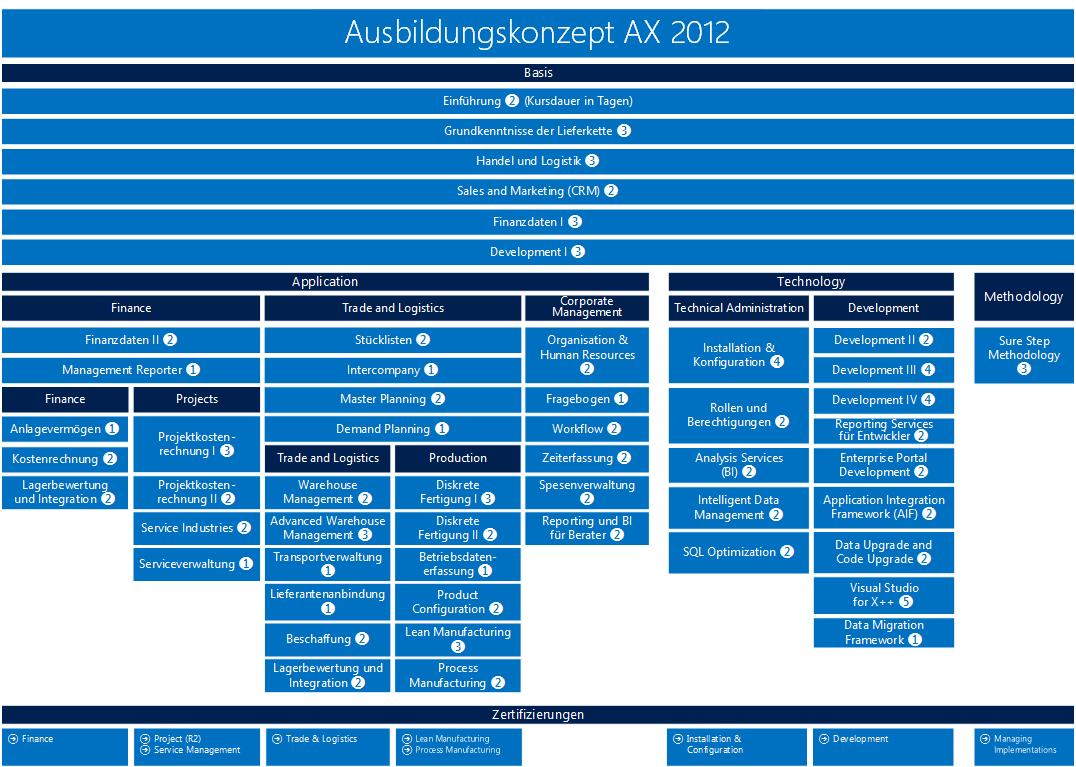 Ausbildungskonzept AX 2012